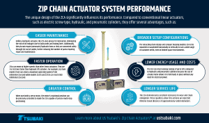 Zip Chain Actuator System Performance